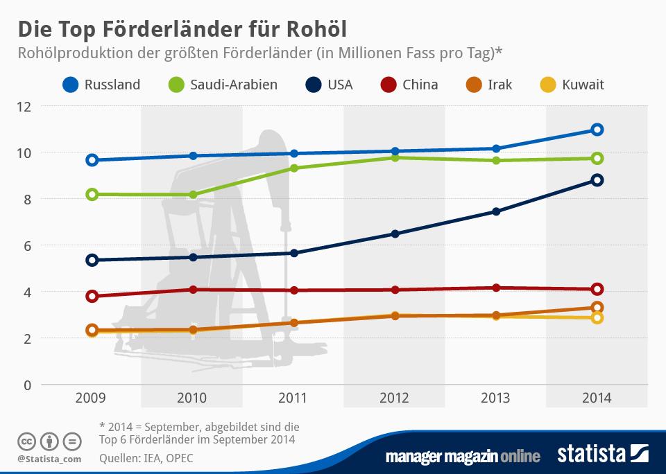 Infografik: Die Top Förderländer für Rohöl   Statista