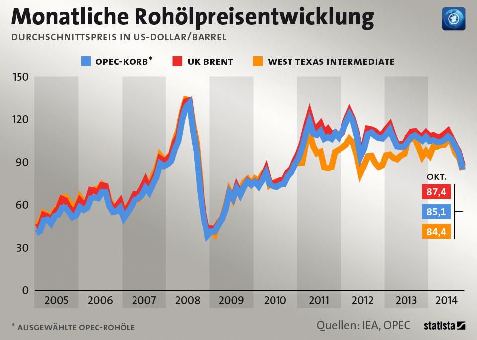 Infografik: Ölpreis im Sturzflug | Statista