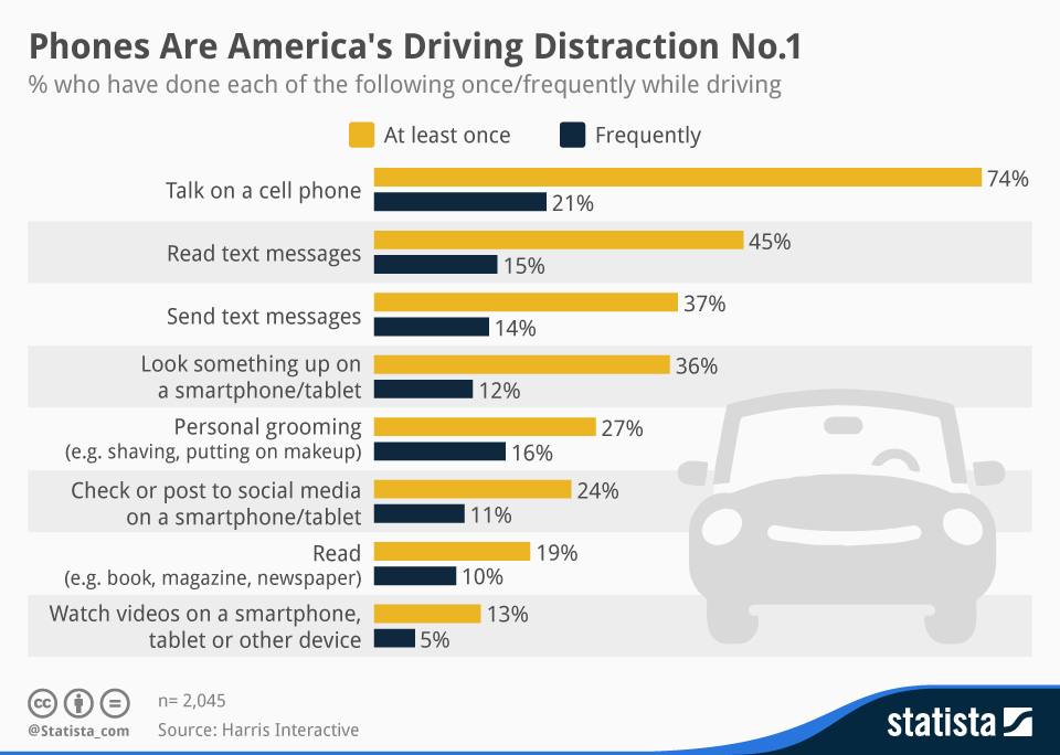 Infographic: Phones Are America's Driving Distraction No.1 | Statista
