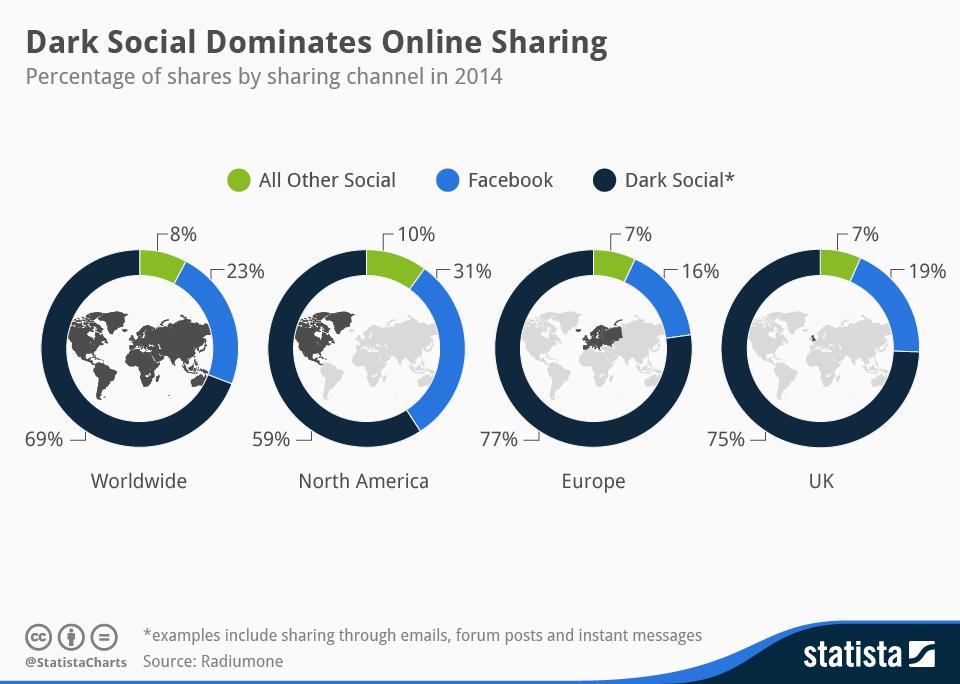 Infographic: Dark Social Dominates Online Sharing | Statista