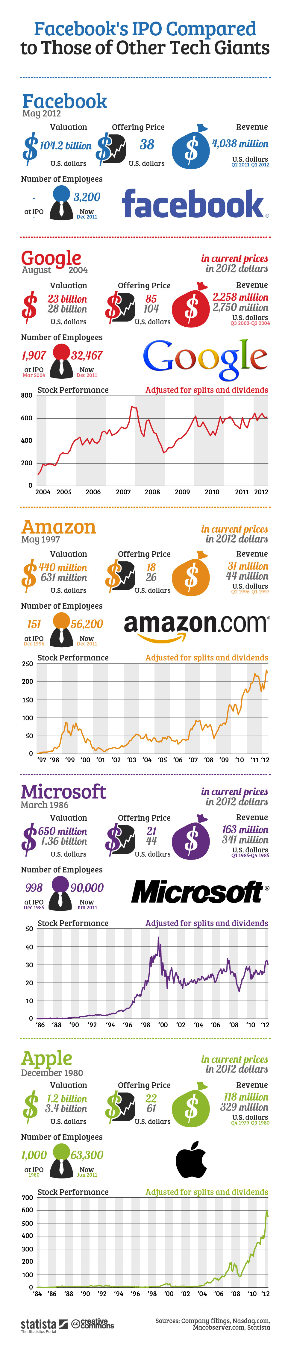 Infographic: Facebook's IPO Compared to Those of Other Tech Giants | Statista