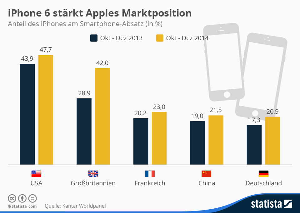 Infografik: iPhone 6 stärkt Apples Marktposition | Statista