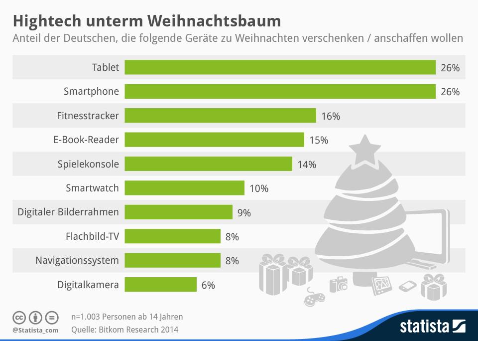 Infografik: Hightech unterm Weihnachtsbaum | Statista