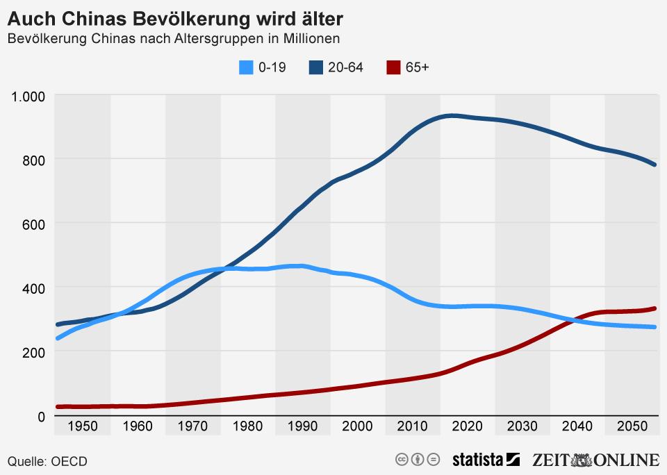 Infografik: Auch Chinas Bevölkerung wird älter   Statista