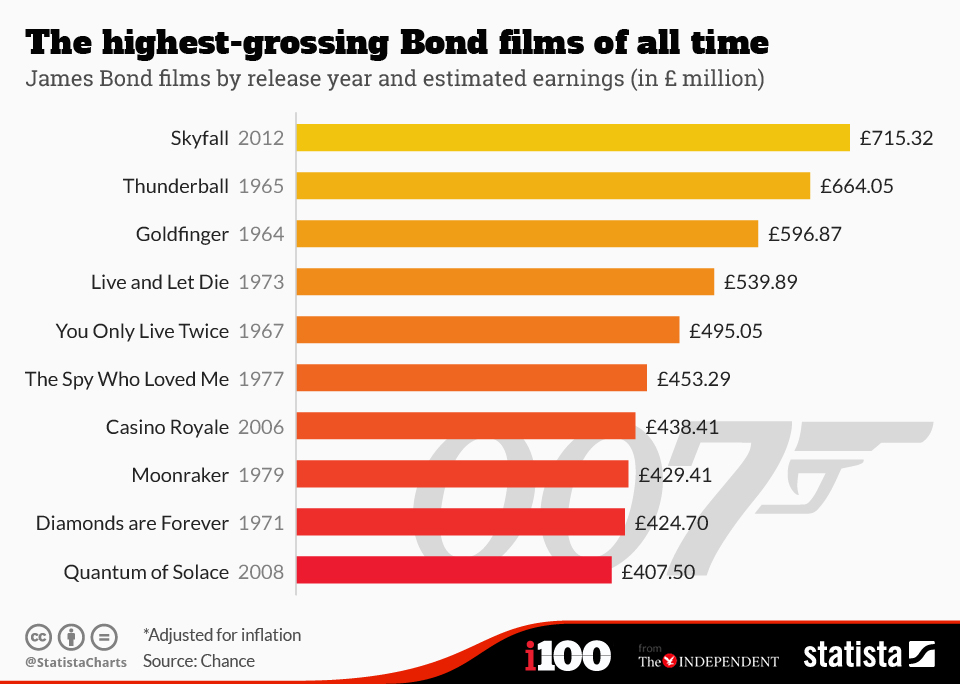 Infographic: The highest-grossing Bond films of all time | Statista