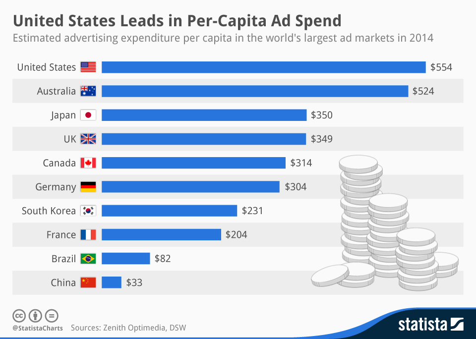 Infographic: United States Leads in Per-Capita Ad Spend | Statista