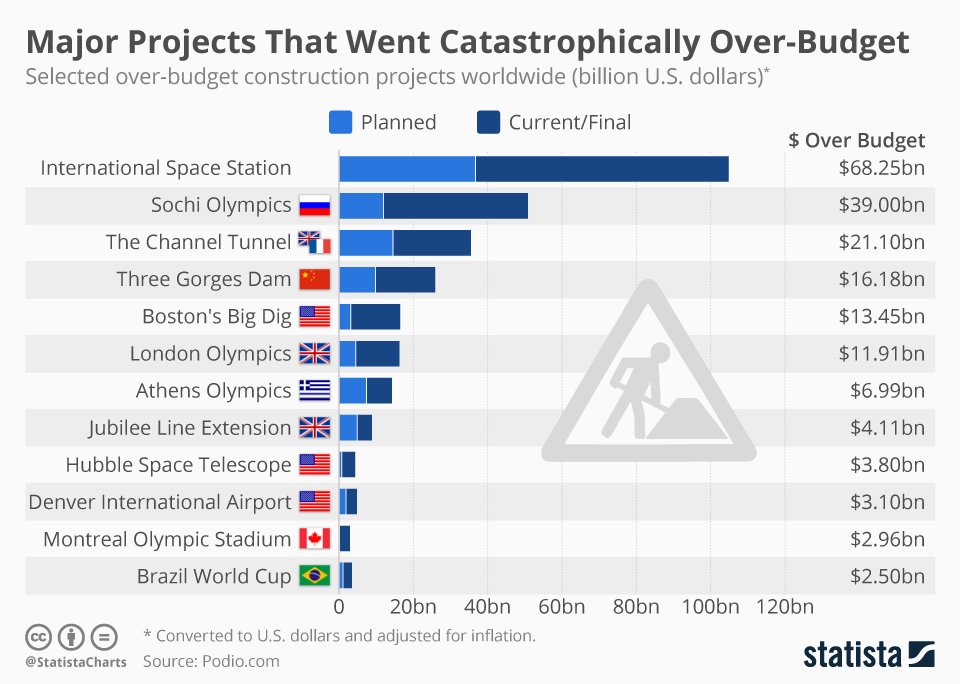 Infographic: Over-Budget Construction Projects In Comparison | Statista