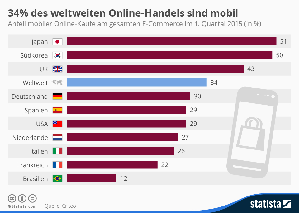 Infografik: 34% des weltweiten Online-Handels sind mobil | Statista