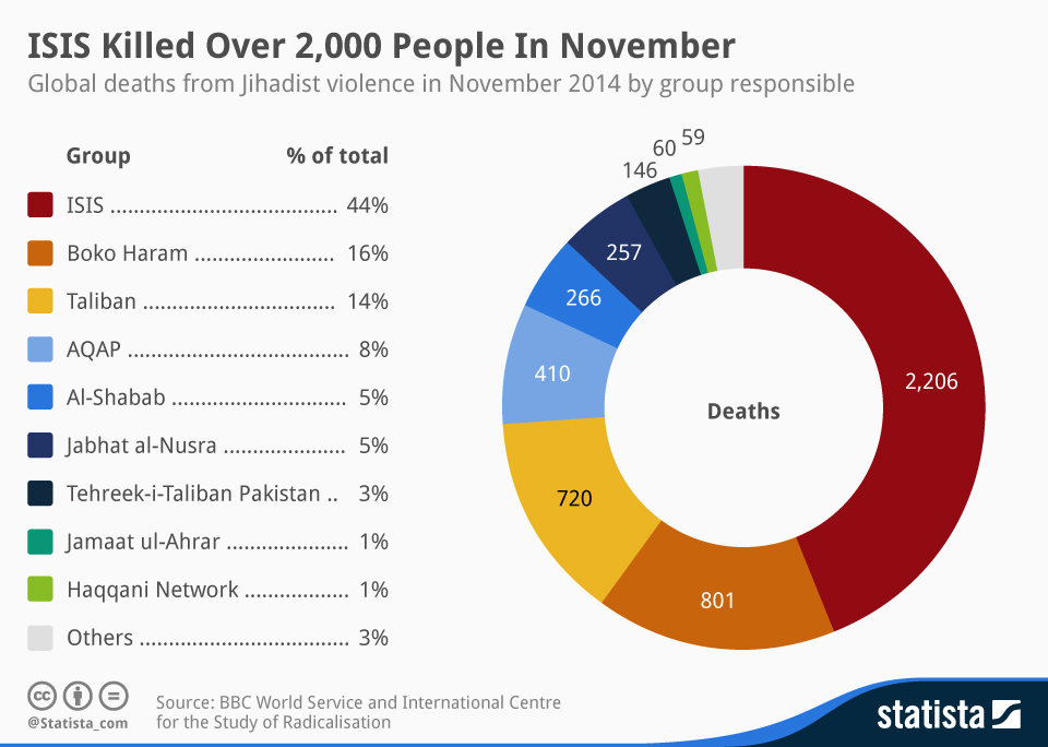 Infographic: ISIS Killed Over 2,000 People In November  | Statista