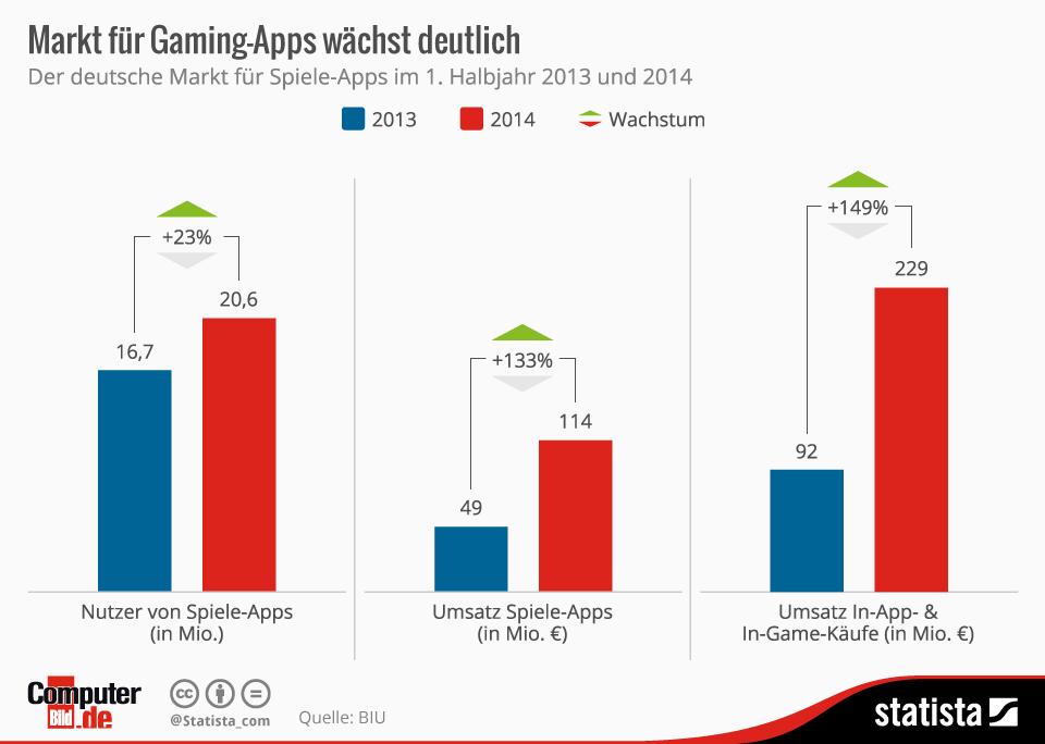 Infografik: Markt für Gaming-Apps wächst deutlich | Statista