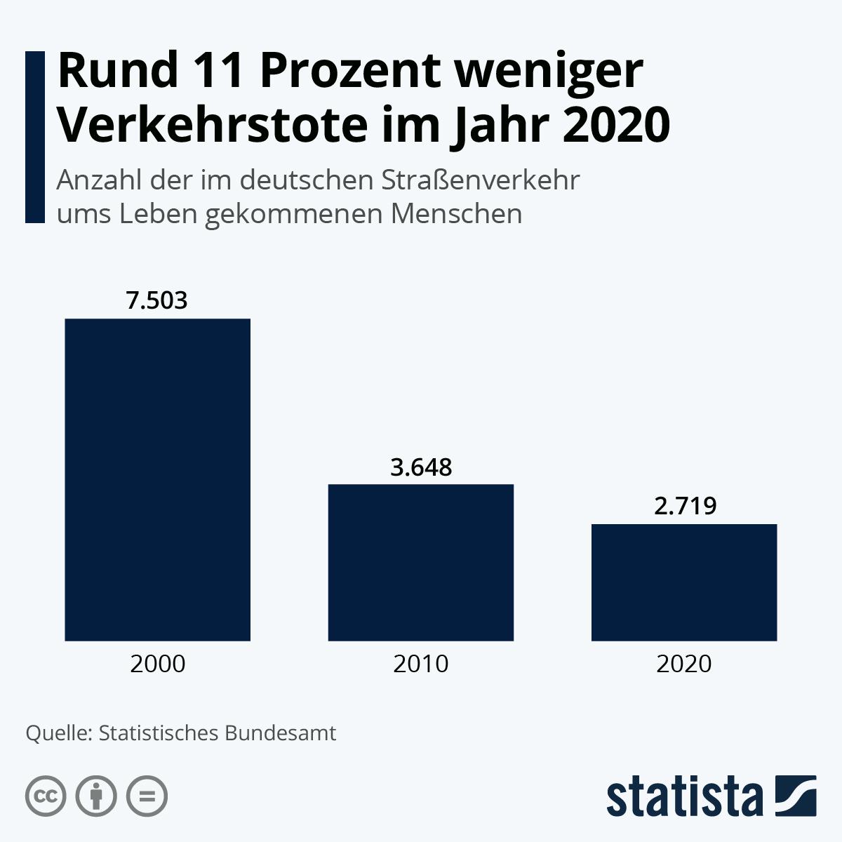 Infografik: Rund 11 Prozent weniger Verkehrstote im Jahr 2020   Statista