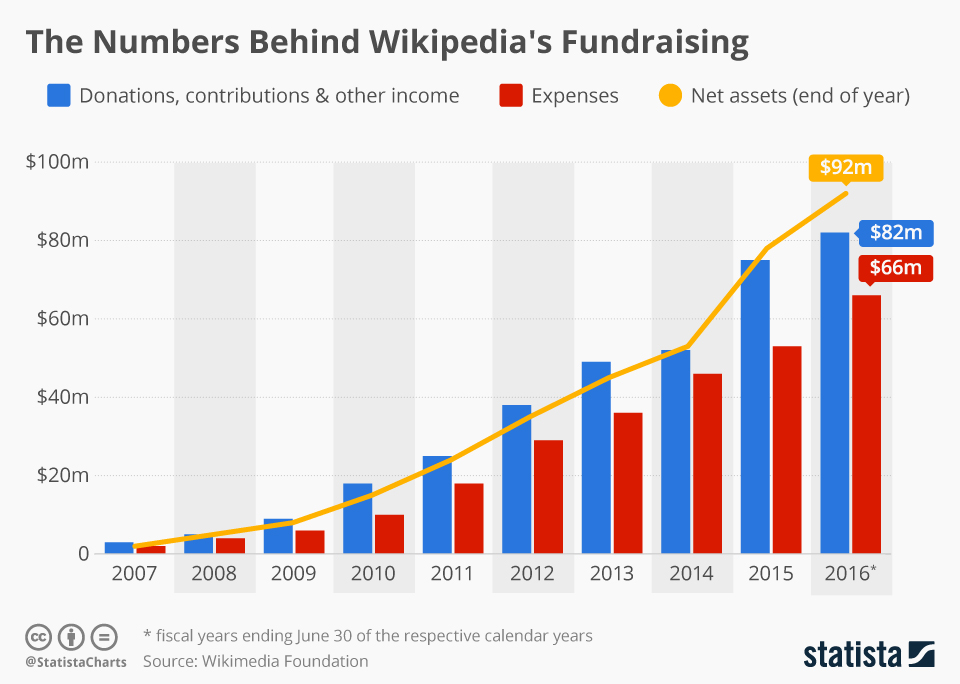 Infographic: The Numbers Behind Wikipedia's Fundraising  | Statista