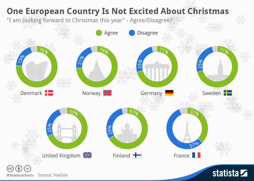 Infographic: One European Country Is Not Excited About Christmas | Statista