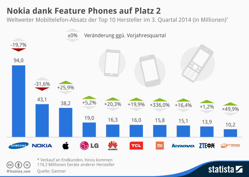 Infografik: Nokia dank Feature Phones auf Platz 2 | Statista