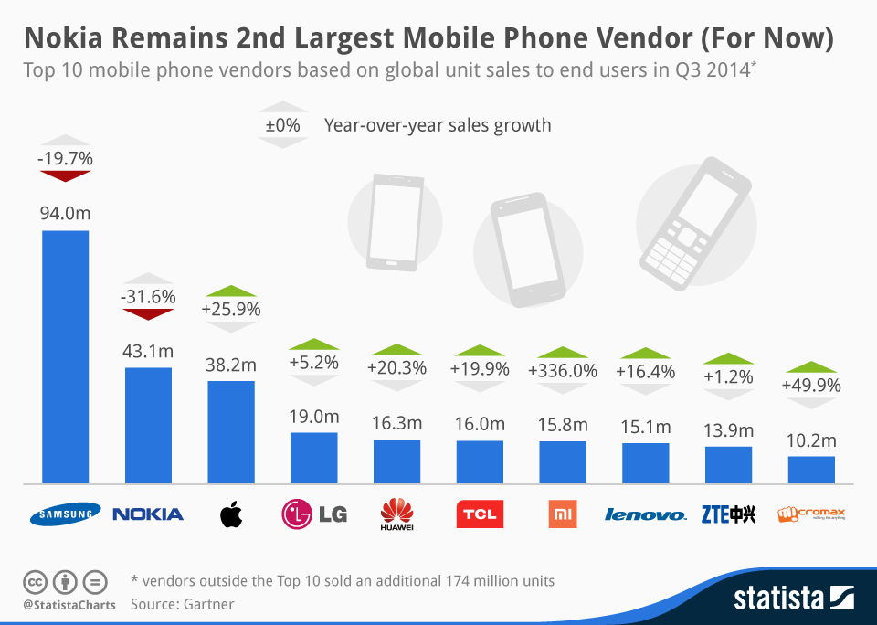 Infographic: Nokia Remains 2nd Largest Mobile Phone Vendor (For Now) | Statista