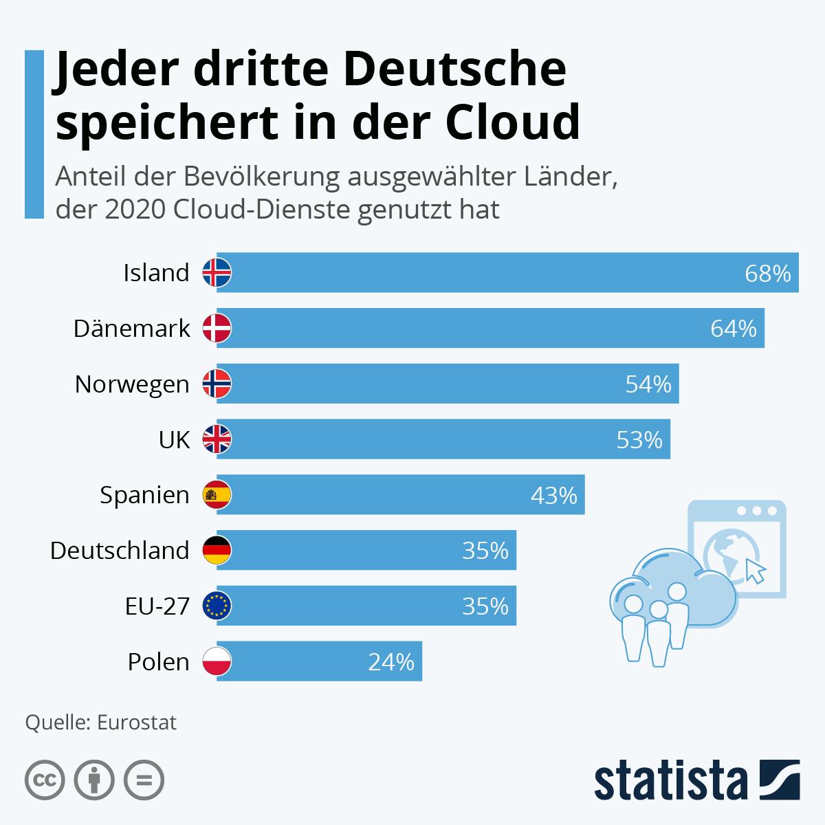 Infografik: Jeder dritte Deutsche speichert in der Cloud | Statista