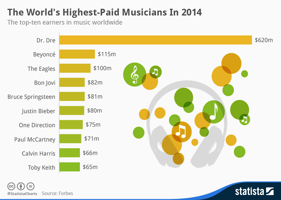 Infographic: The World's Highest-Paid Musicians In 2014 | Statista