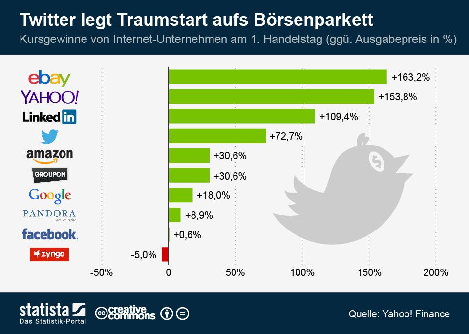 Infografik: Twitter legt Traumstart aufs Börsenparkett   Statista