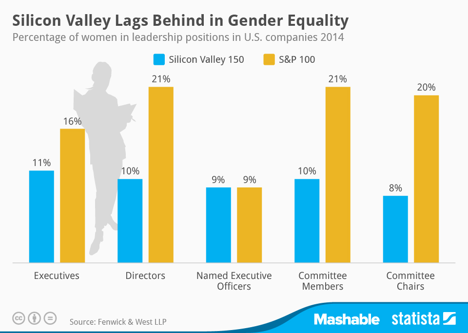 Infographic: Silicon Valley Lags Behind in Gender Equality | Statista