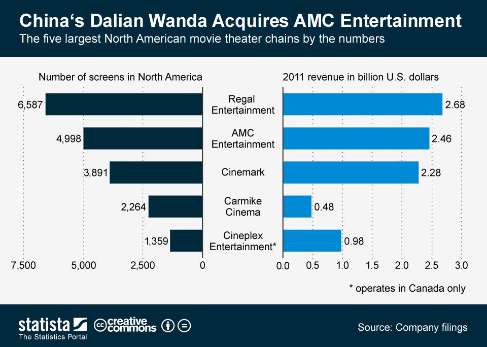 Infographic: China's Dalian Wanda Acquires AMC Entertainment | Statista