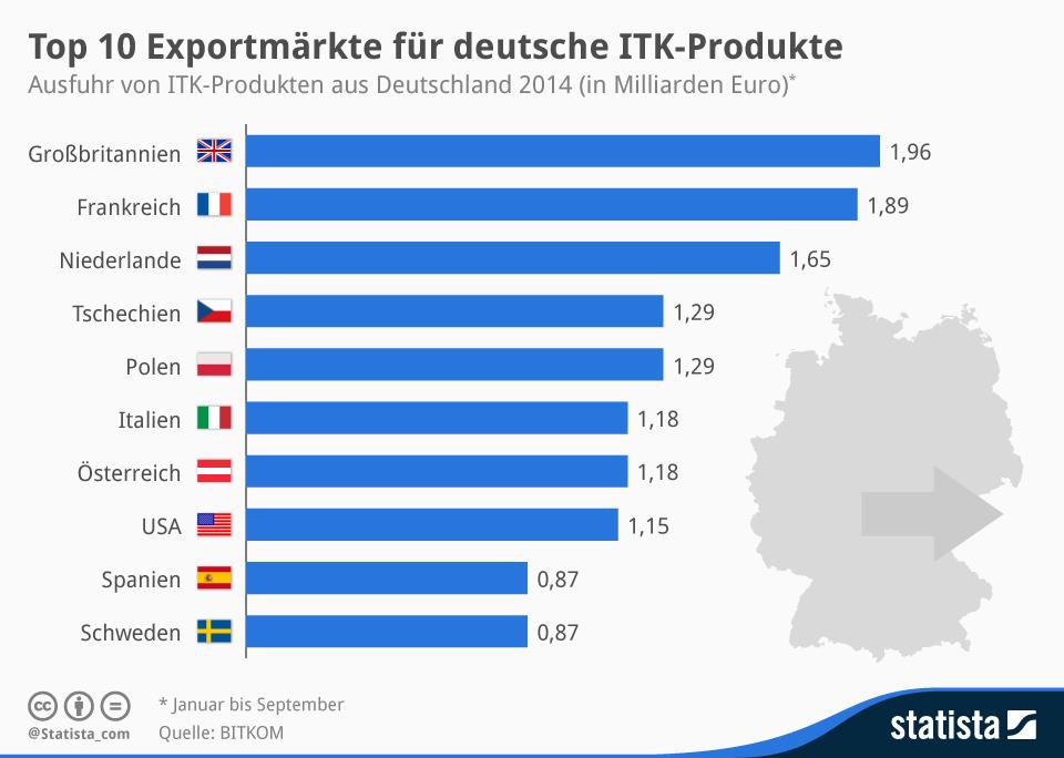 Infografik: Top 10 Exportmärkte für deutsche ITK-Produkte | Statista