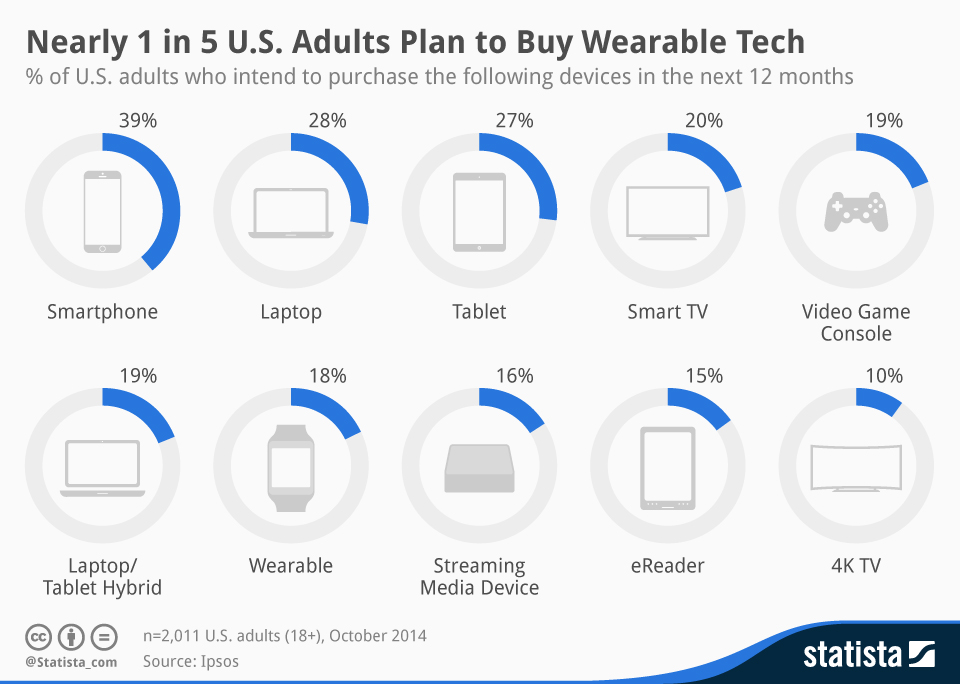Infographic: Nearly 1 in 5 U.S. Adults Plan to Buy Wearable Tech  | Statista