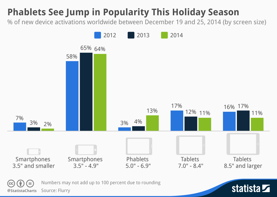 Infographic: Phablets See Jump in Popularity This Holiday Season | Statista