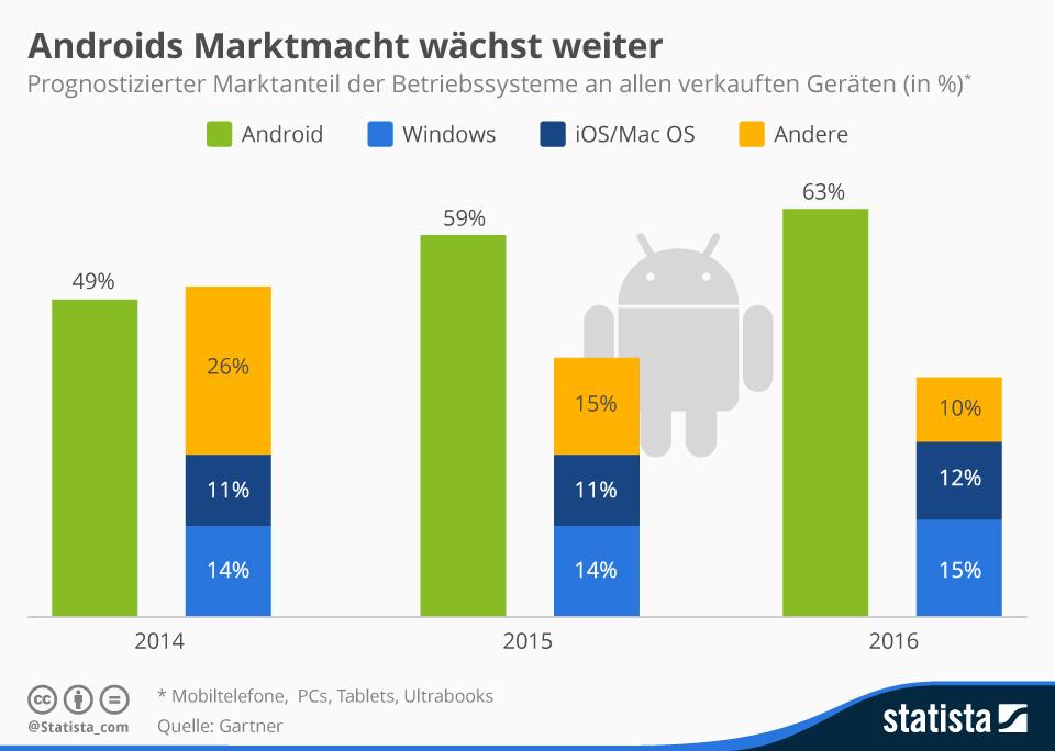 Infografik: Androids Marktmacht wächst weiter | Statista