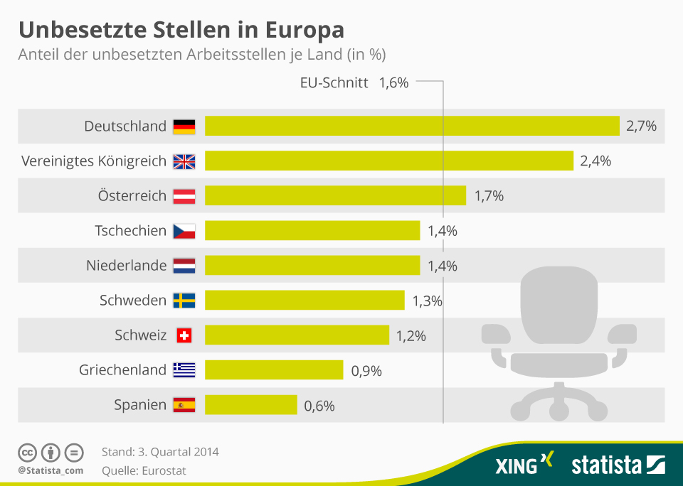 Infografik: Deutschland europaweit mit höchsten Anteil vakanten Stellen   Statista