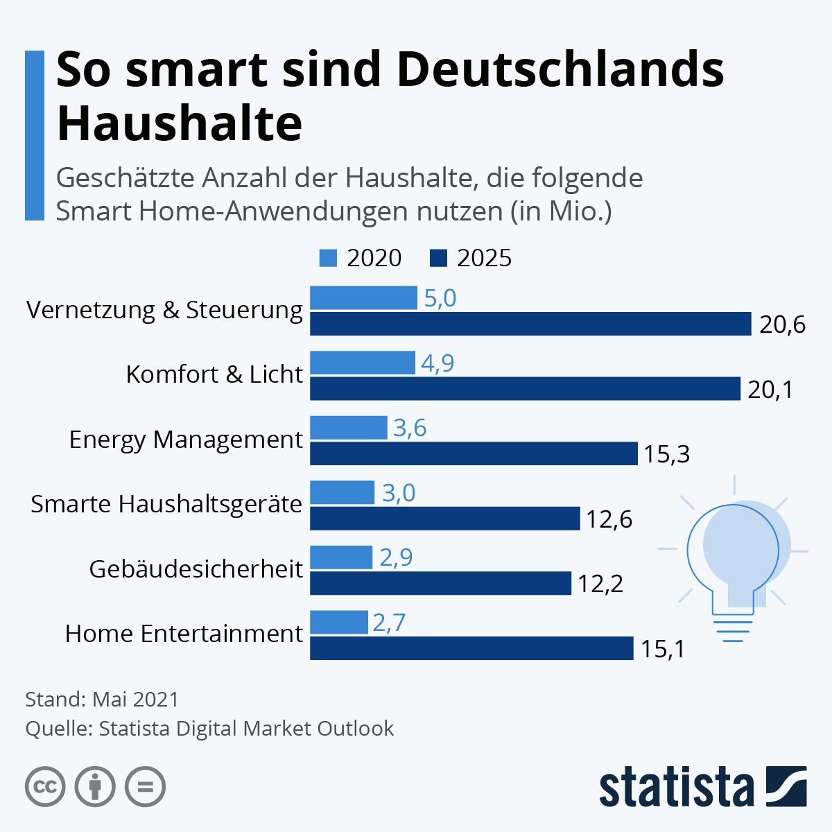 Infografik: Deutschlands Haushalte werden immer smarter | Statista