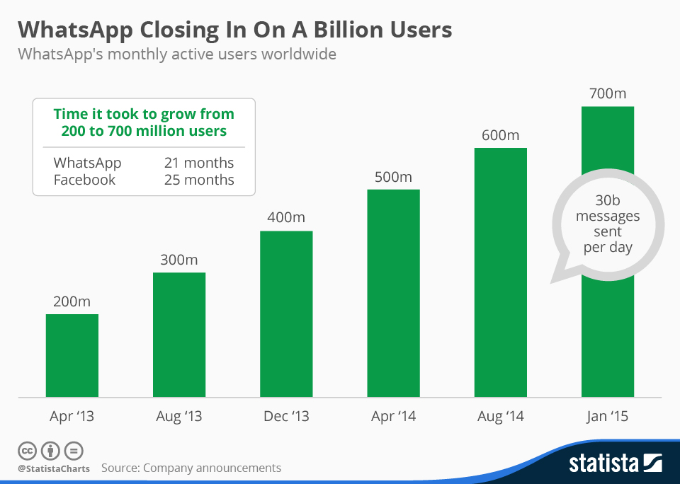 Infographic: WhatsApp Closing In On A Billion Users | Statista