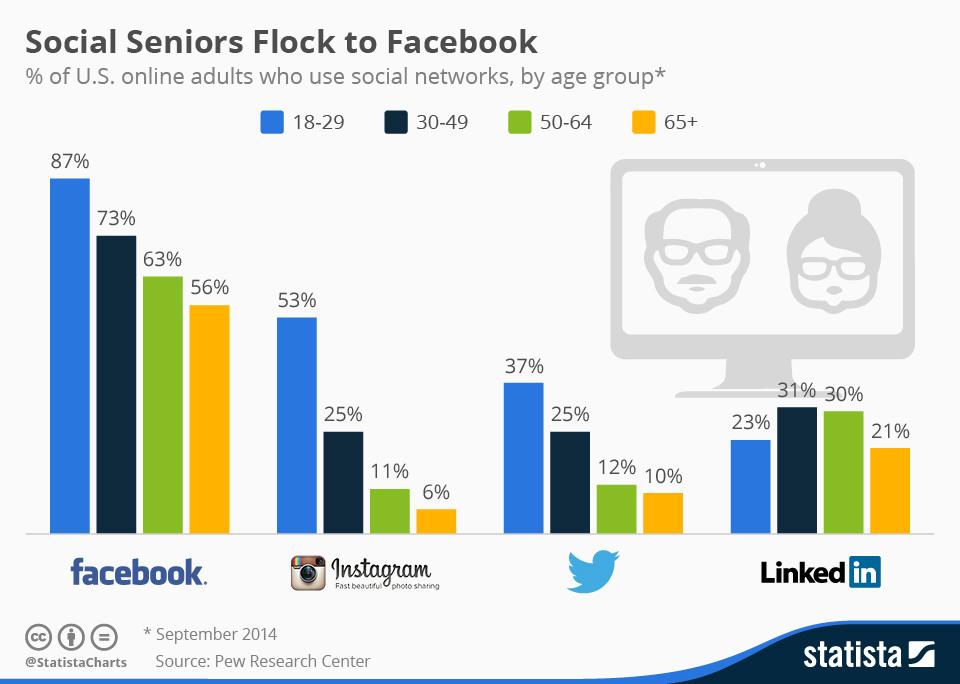 Infographic: Social Seniors Flock to Facebook   Statista