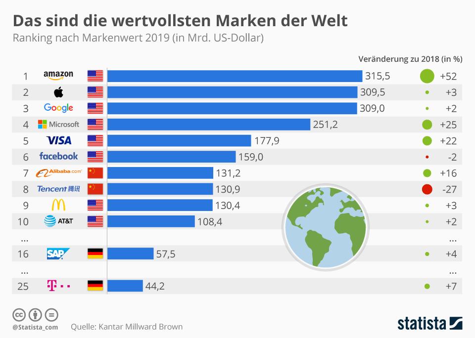 Infografik: Amazon ist die wertvollste Marke der Welt   Statista