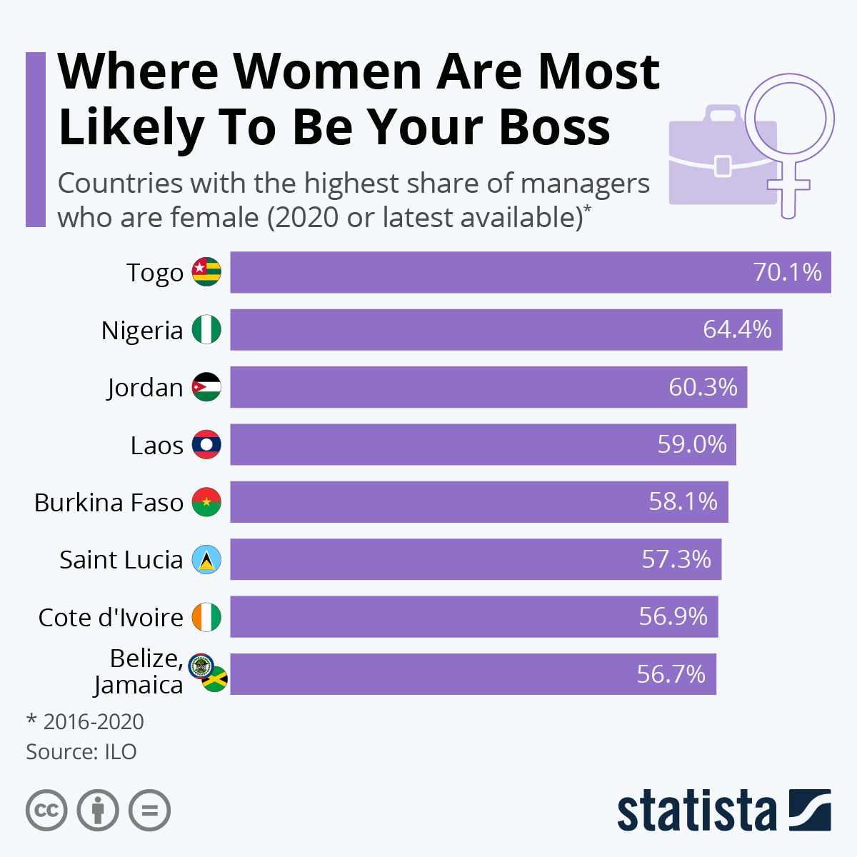 Infographic: Where Women Are Most Likely to Be Your Boss | Statista