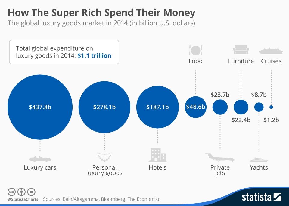 Infographic: How The Super Rich Spend Their Money | Statista