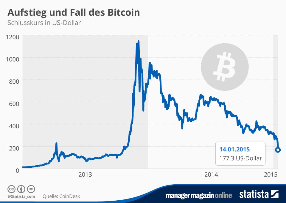 Wann hat Bitcoin Popularitat aufstiegen?