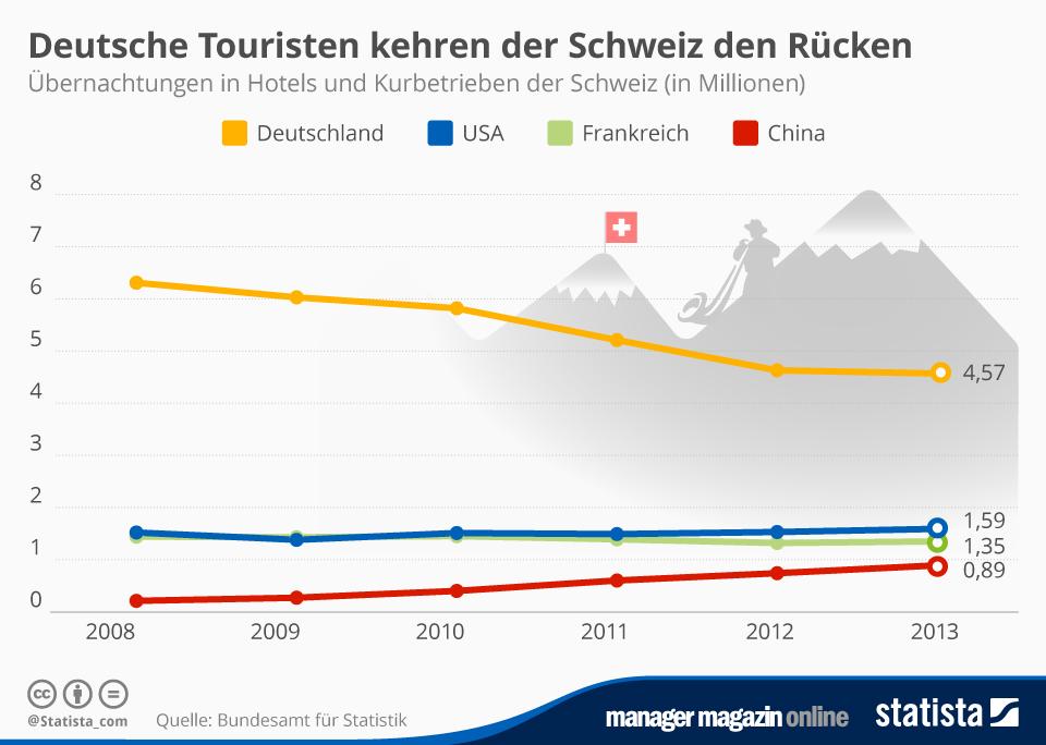 Infografik: Deutsche Touristen kehren der Schweiz den Rücken | Statista