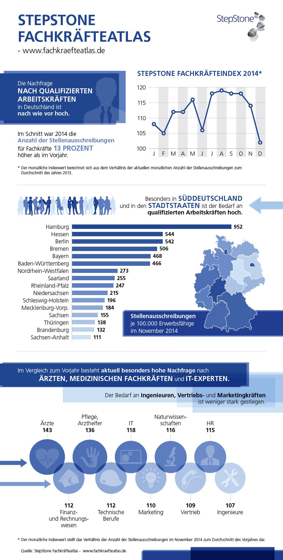Infografik: Hoher Fachkräftebedarf in Deutschland | Statista