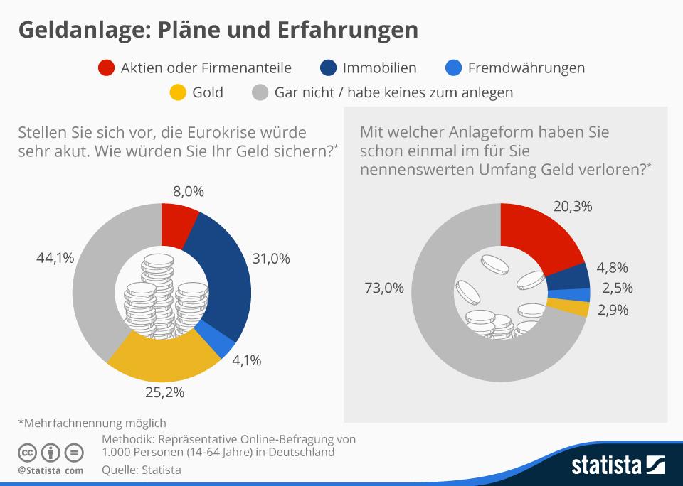 Infografik: Pläne und Erfahrungen zum Thema Geldanlage | Statista