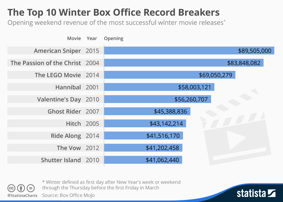 Infographic: The Top 10 Winter Box Office Record Breakers | Statista