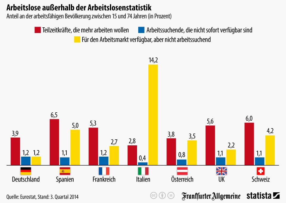 Infografik: Arbeitslose außerhalb der Arbeitslosenstatistik | Statista