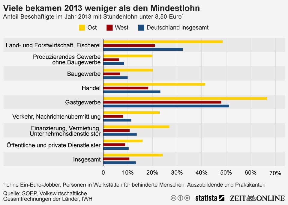 Infografik: Viele Beschäftigte bekamen 2013 weniger als den Mindestlohn | Statista