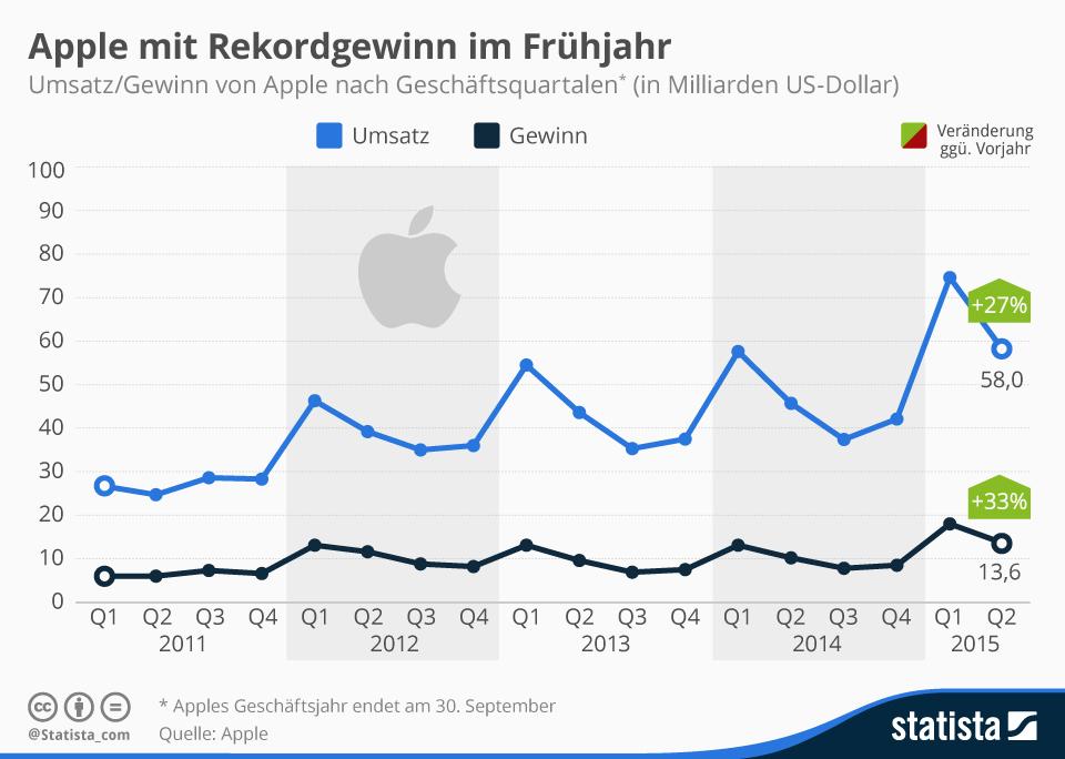 Infografik: Apple mit Rekordgewinn im Frühjahr | Statista