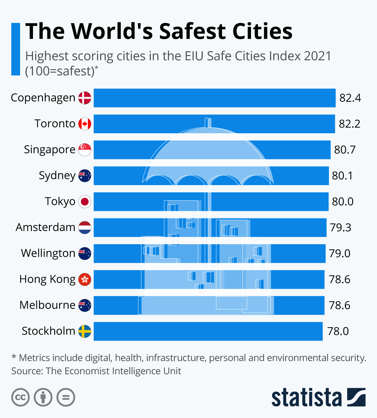 Infographic: The World's Safest Cities In 2019 | Statista