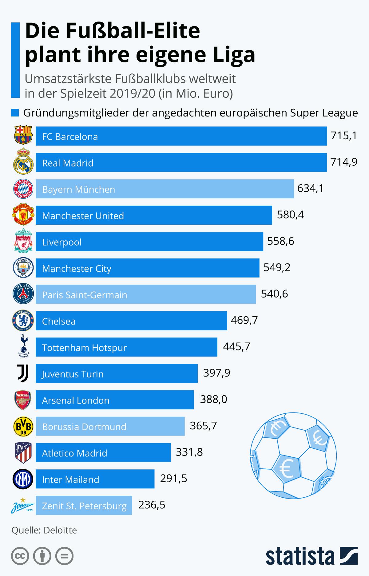 Infografik: Die Fußball-Elite plant ihre eigene Liga | Statista