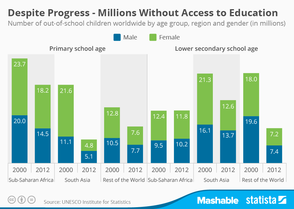 Infographic: Despite Progress - Millions Without Access to Education   Statista