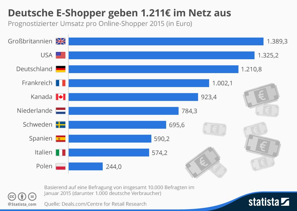 Infografik: Deutsche E-Shopper geben 1.211€ im Netz aus | Statista