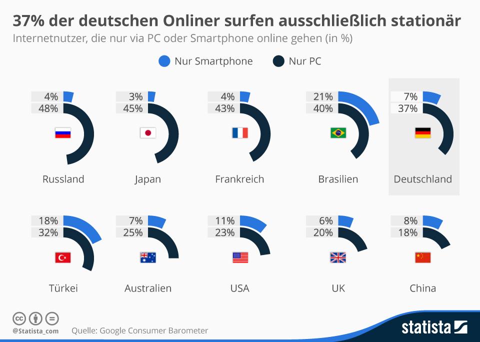 Infografik: 37% der deutschen Onliner surfen ausschließlich stationär   Statista