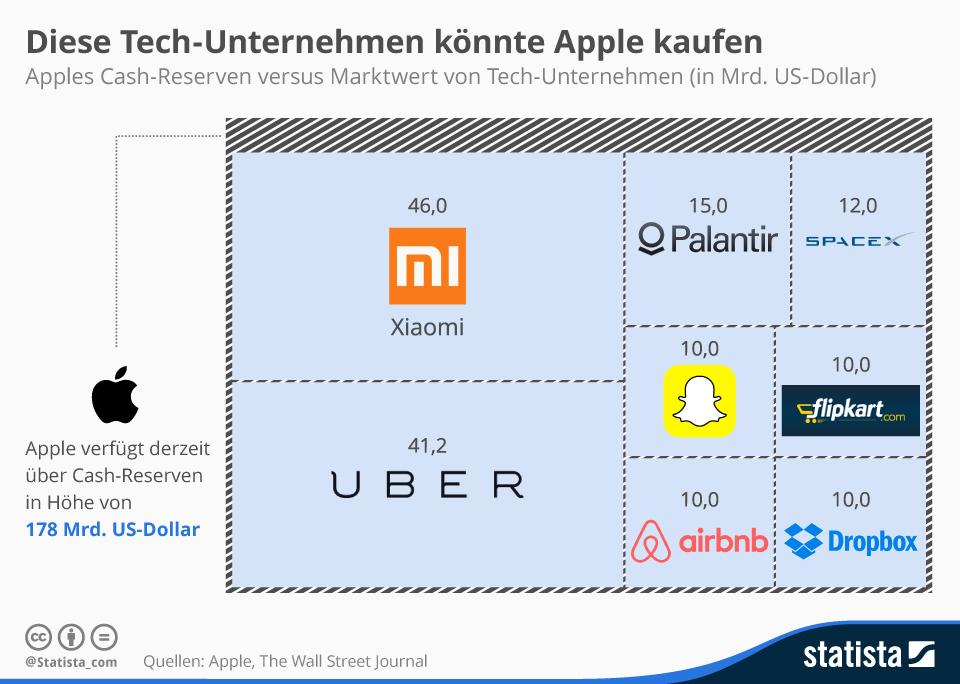 Infografik: Diese Tech-Unternehmen könnte Apple kaufen    Statista