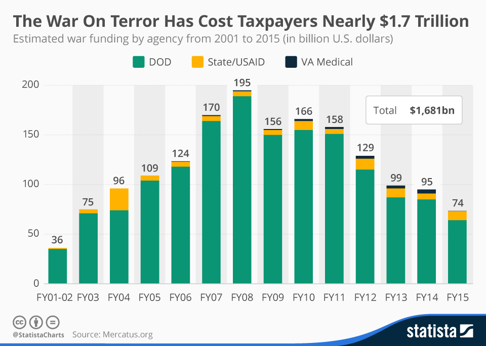 Infographic: The War On Terror Has Cost American Taxpayers Nearly $1.7 Trillion | Statista